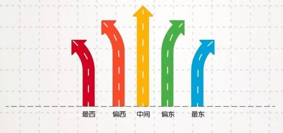 上海小升初的五道光谱 | 中国三明治×故事星球智库